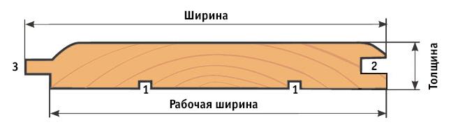 Вагонка «Штиль» - профиль