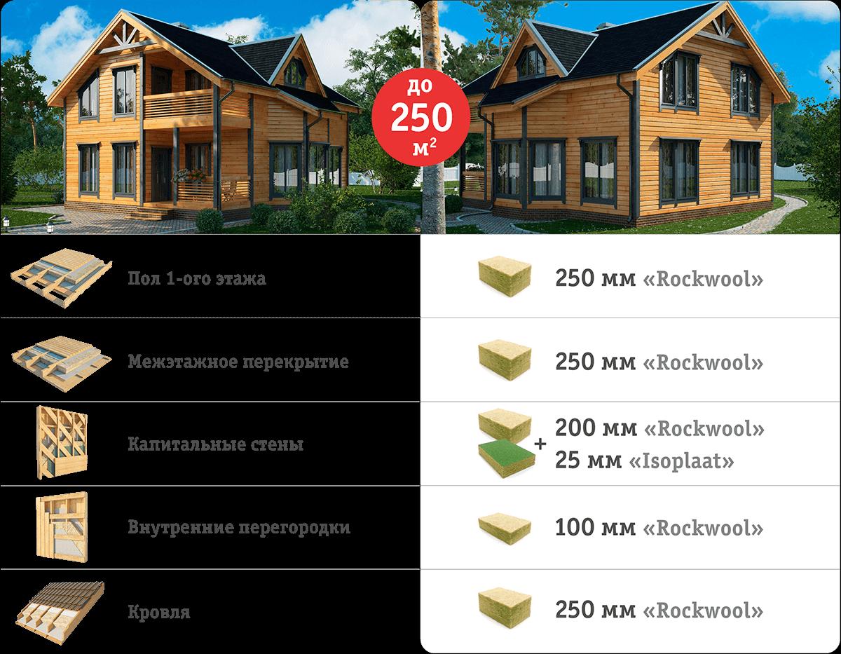 Нормы утепления каркасного дома до 250 кв. м