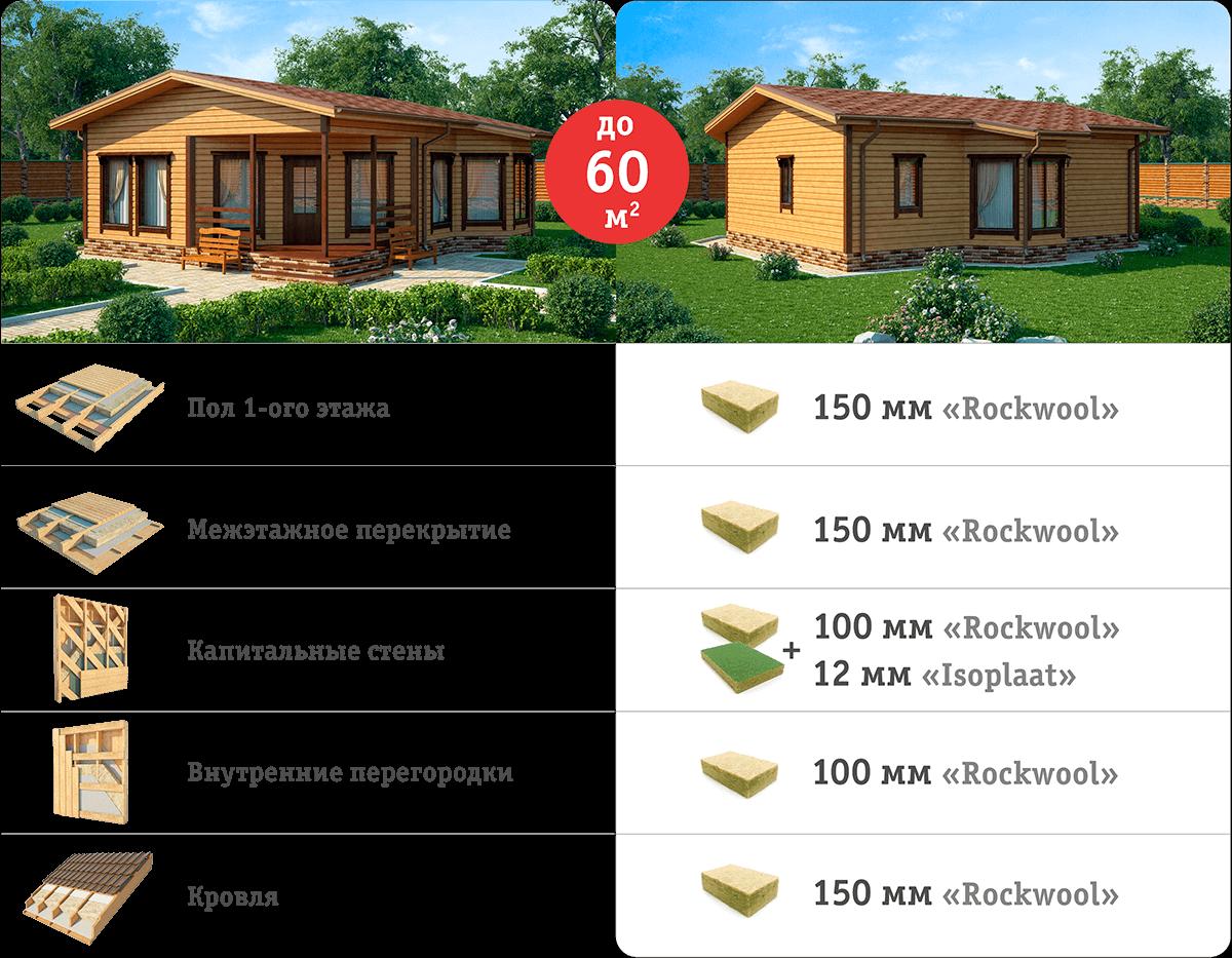 Нормы утепления каркасного дома до 60 кв. м